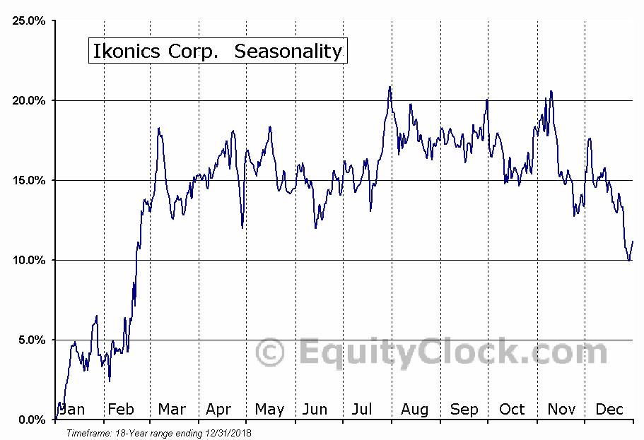 Ikonics Corp.  (IKNX) Seasonality