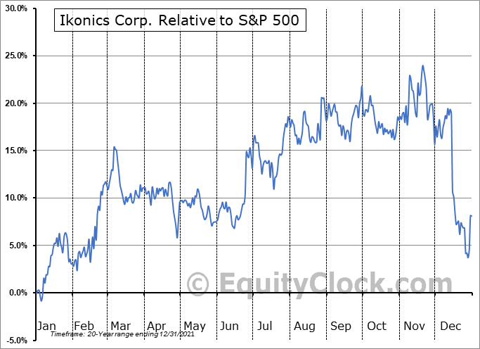 IKNX Relative to the S&P 500