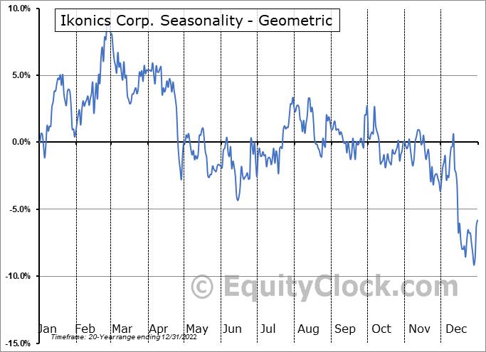 Ikonics Corp. (NASD:IKNX) Seasonality