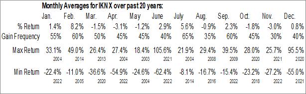 Monthly Seasonal Ikonics Corp.  (IKNX)