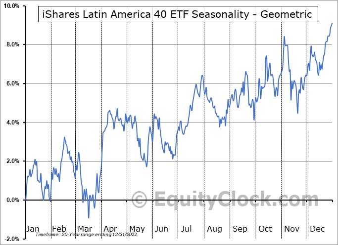 iShares Latin America 40 ETF (NYSE:ILF) Seasonality