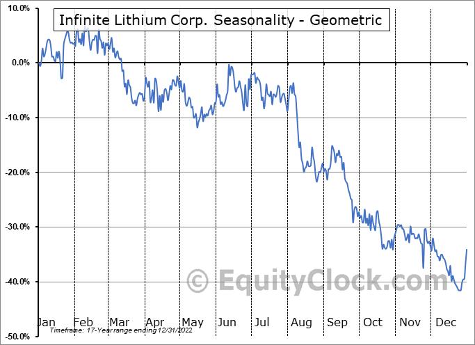 Infinite Lithium Corp. (TSXV:ILI.V) Seasonality