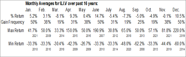 Monthly Seasonal Infinite Lithium Corp. (TSXV:ILI.V)