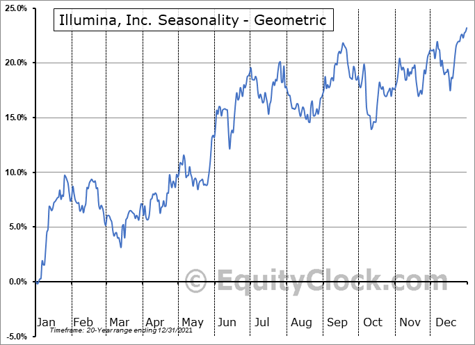 Illumina, Inc. (NASD:ILMN) Seasonality