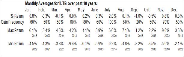 Monthly Seasonal iShares Core 10+ Year USD Bond ETF (AMEX:ILTB)