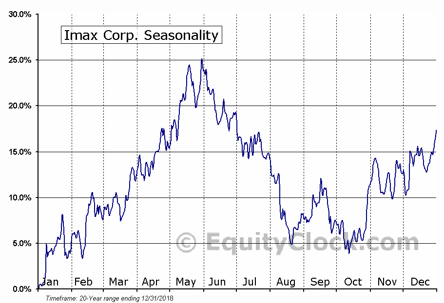 Imax Corporation (IMAX) Seasonal Chart