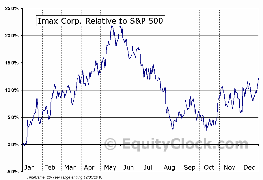 IMAX Relative to the S&P 500