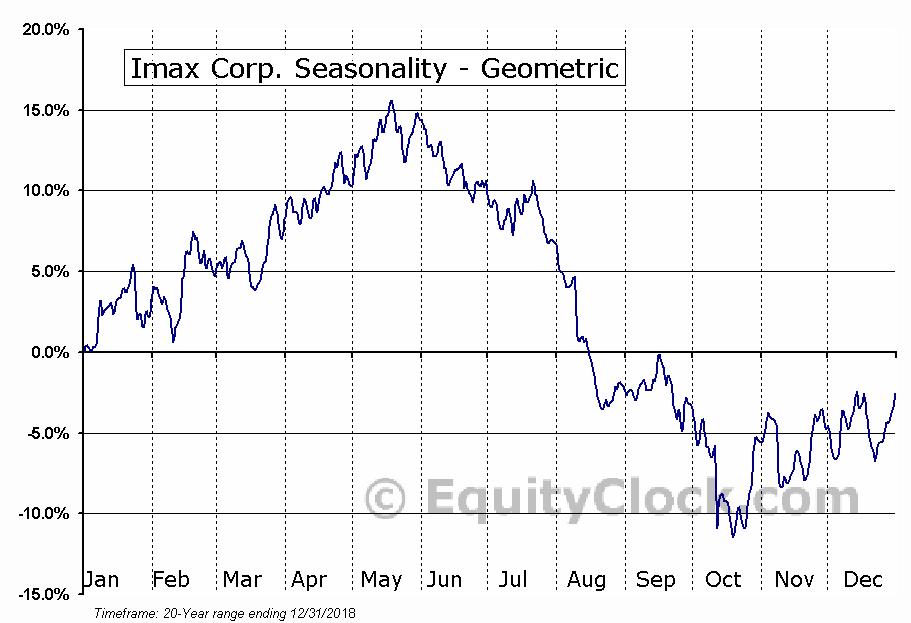 Imax Corp. (NYSE:IMAX) Seasonality