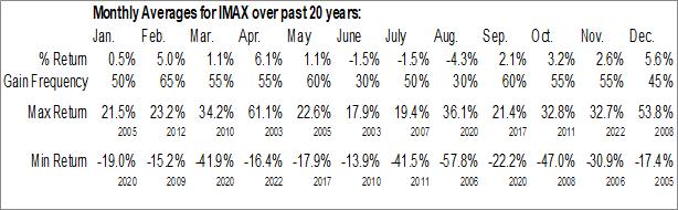 Monthly Seasonal Imax Corp. (NYSE:IMAX)