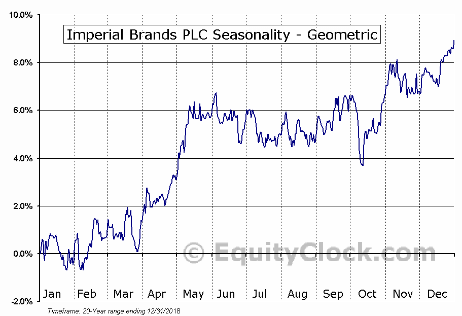Imperial Brands PLC (OTCMKT:IMBBY) Seasonality