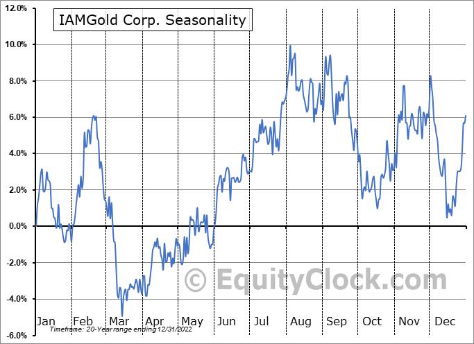 IAMGold Corp. (TSE:IMG.TO) Seasonality