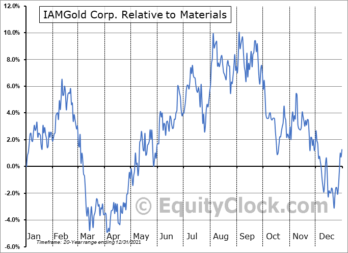 IMG.TO Relative to the Sector
