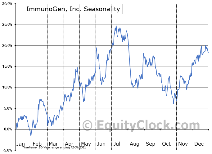 ImmunoGen, Inc. Seasonal Chart