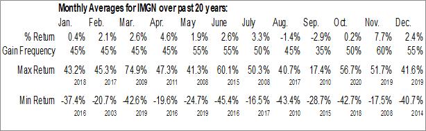 Monthly Seasonal ImmunoGen, Inc. (NASD:IMGN)