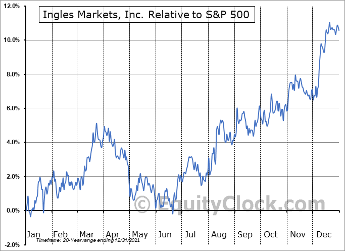 IMKTA Relative to the S&P 500