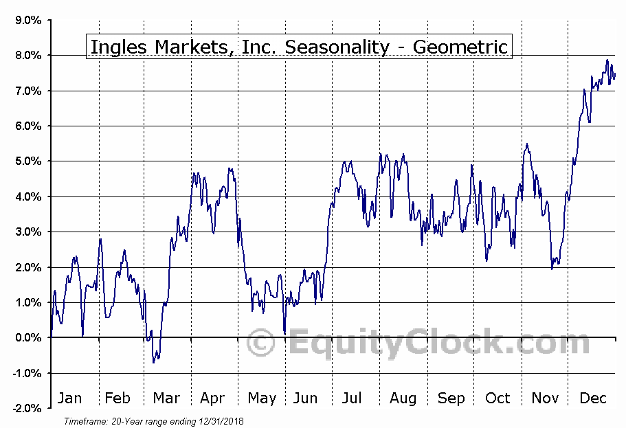 Ingles Markets, Inc. (NASD:IMKTA) Seasonality