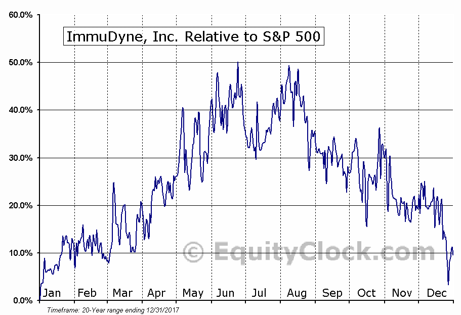IMMD Relative to the S&P 500