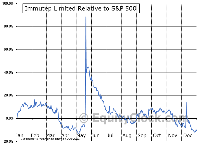 IMMP Relative to the S&P 500