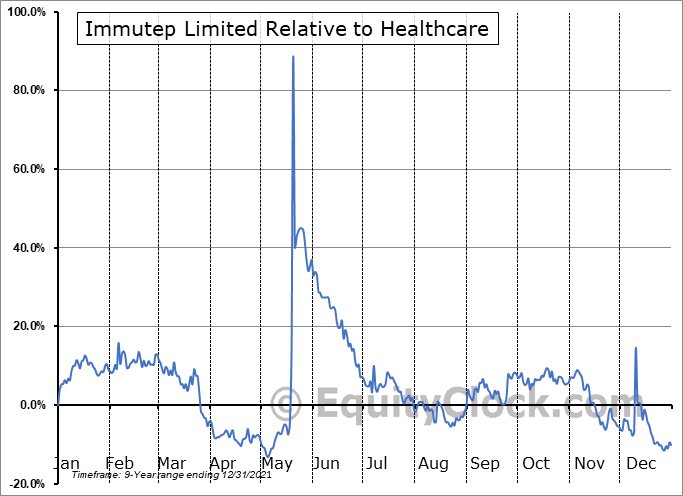 IMMP Relative to the Sector