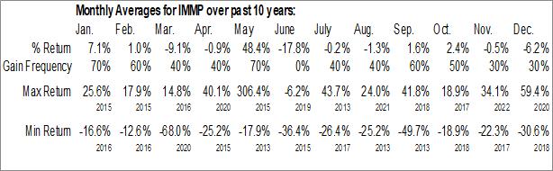 Monthly Seasonal Immutep Limited (NASD:IMMP)
