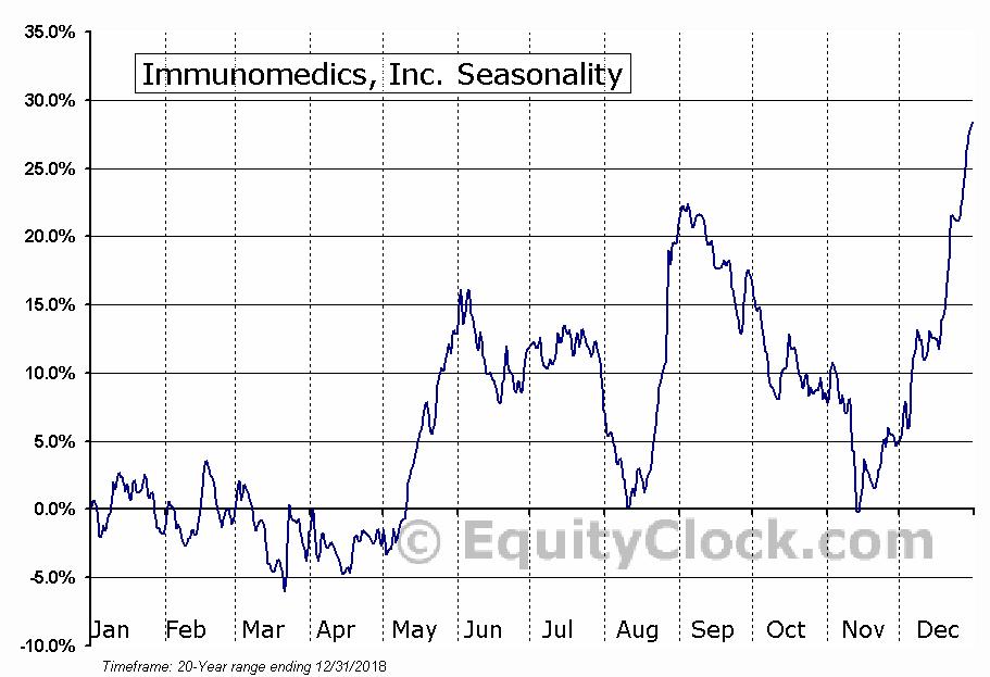 Immunomedics, Inc. (IMMU) Seasonal Chart