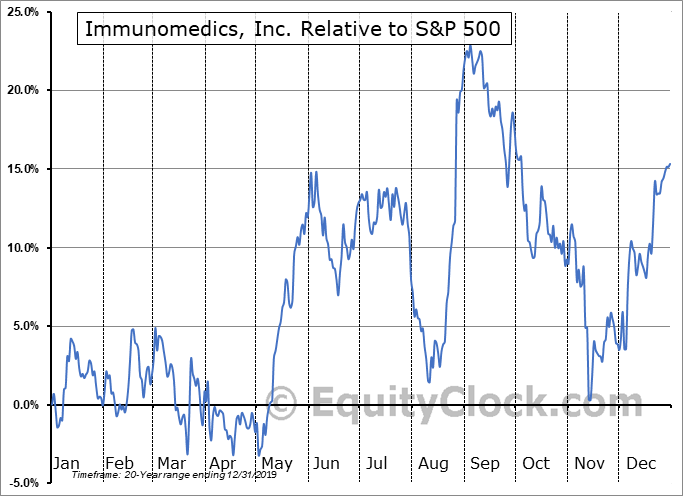 IMMU Relative to the S&P 500