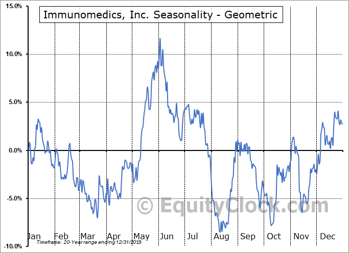 Immunomedics, Inc. (NASD:IMMU) Seasonality