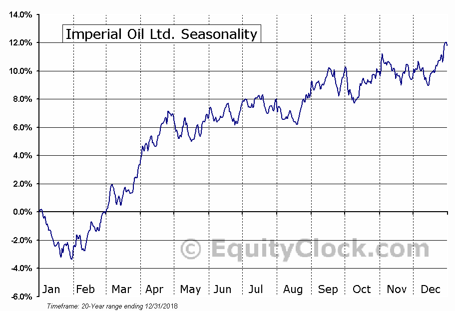 Imperial Oil Limited (IMO) Seasonal Chart