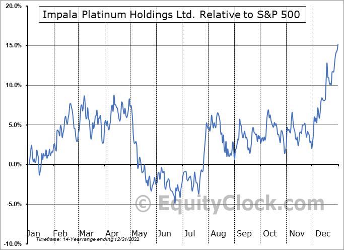IMPUY Relative to the S&P 500