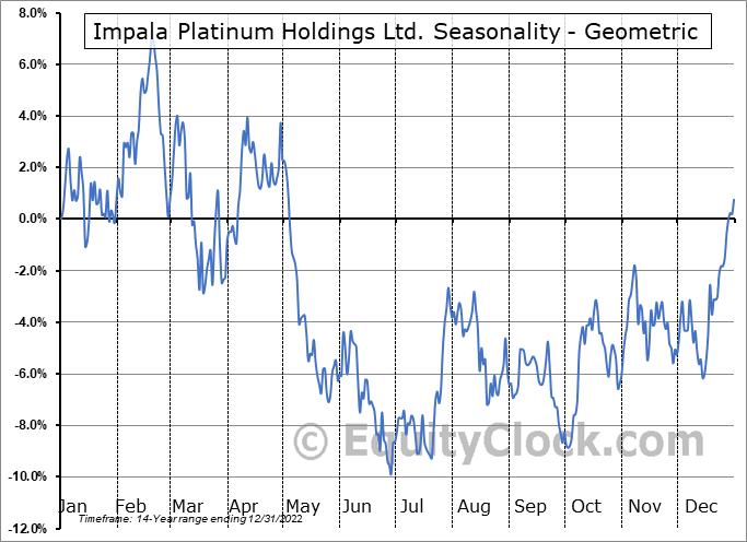 Impala Platinum Holdings Ltd. (OTCMKT:IMPUY) Seasonality