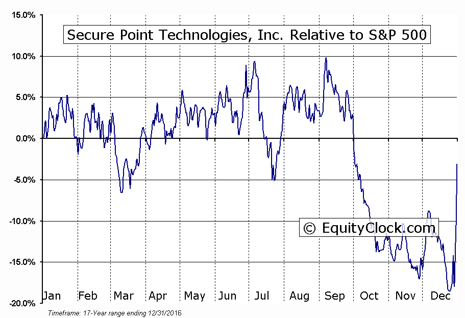 IMSCQ Relative to the S&P 500