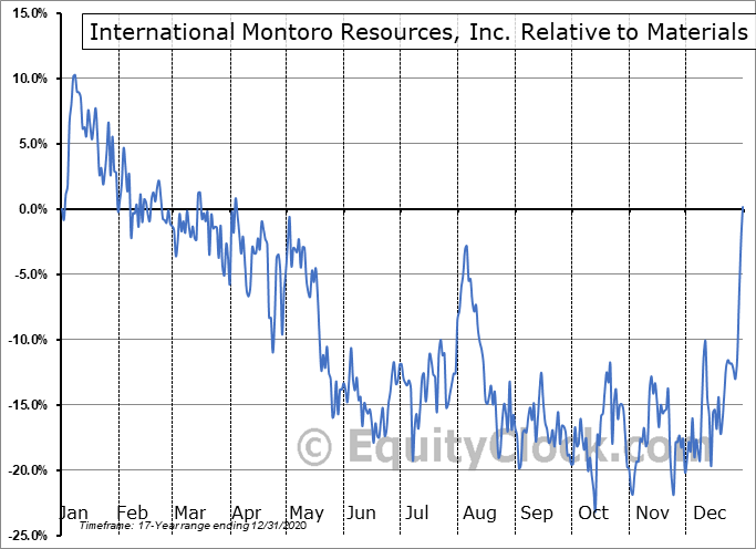 IMT.V Relative to the Sector