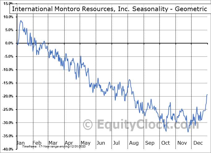 International Montoro Resources, Inc. (TSXV:IMT.V) Seasonality