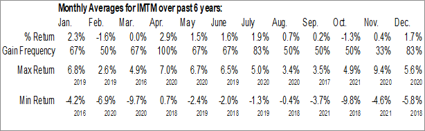 Monthly Seasonal iShares MSCI International Developed Momentum Factor ETF (AMEX:IMTM)