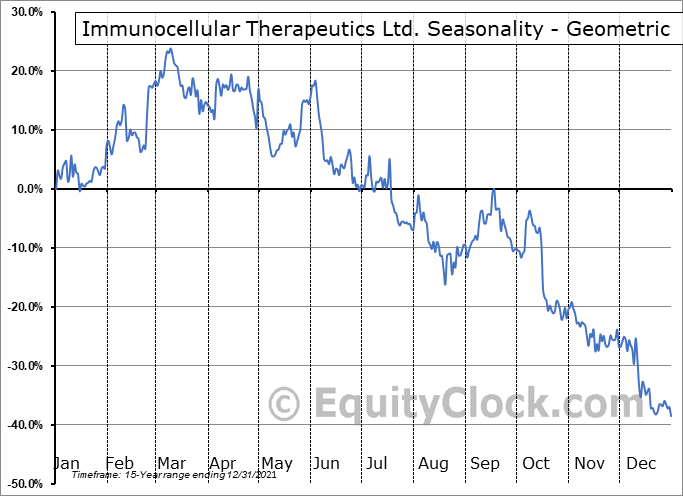 Immunocellular Therapeutics Ltd. (OTCMKT:IMUC) Seasonality