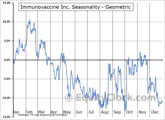 Immunovaccine Inc. (TSE:IMV.TO) Seasonality