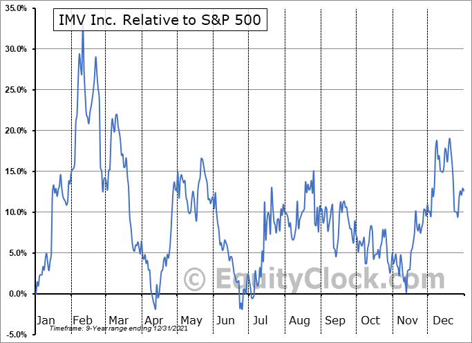 IMV Relative to the S&P 500