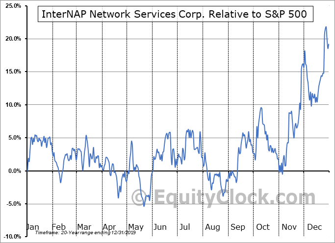 INAP Relative to the S&P 500