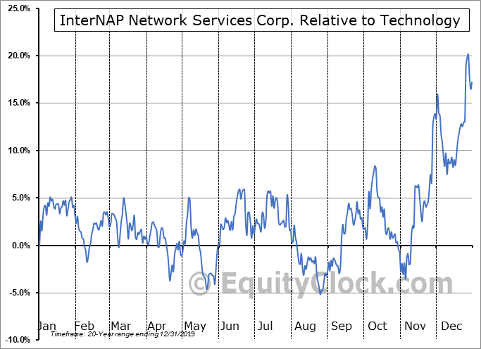 INAP Relative to the Sector