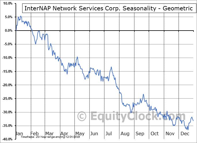InterNAP Network Services Corp. (NASD:INAP) Seasonality
