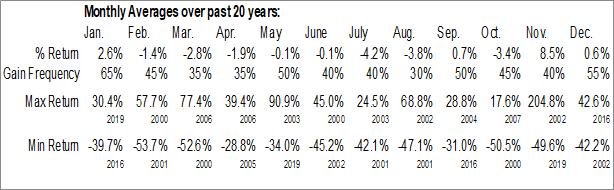 Monthly Seasonal InterNAP Network Services Corp. (NASD:INAP)