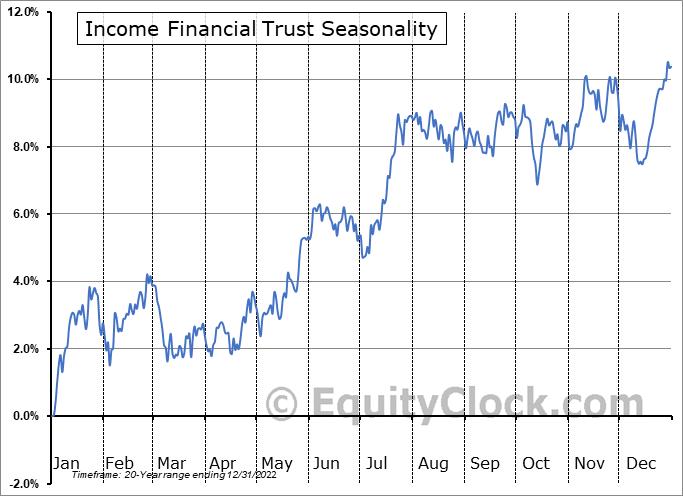 Income Financial Trust (TSE:INC/UN.TO) Seasonality