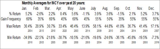 Monthly Seasonal Incyte Corp. (NASD:INCY)