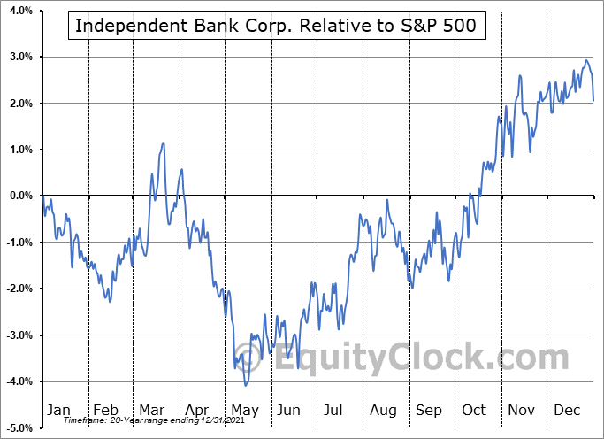 INDB Relative to the S&P 500