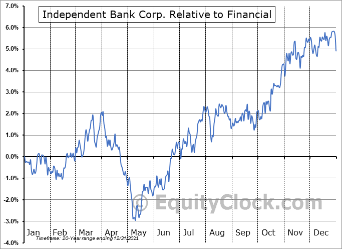 INDB Relative to the Sector