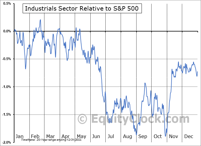 INDUSTRIAL Relative to the S&P 500