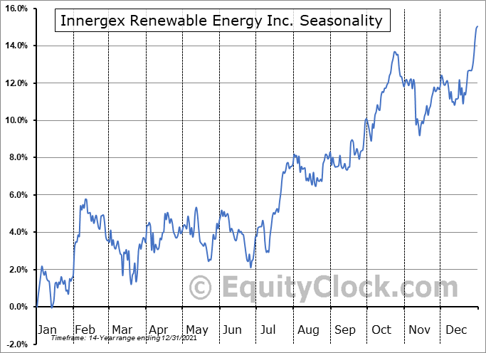 Innergex Renewable Energy Inc. (TSE:INE.TO) Seasonality
