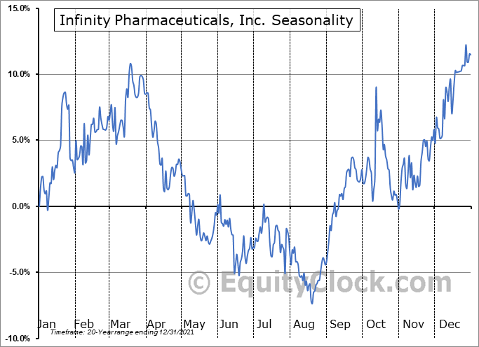 Infinity Pharmaceuticals, Inc. (NASD:INFI) Seasonality