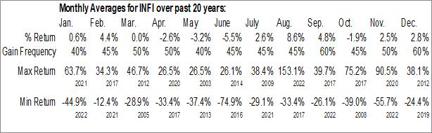 Monthly Seasonal Infinity Pharmaceuticals, Inc. (NASD:INFI)