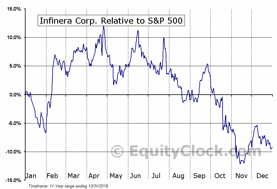 INFN Relative to the S&P 500